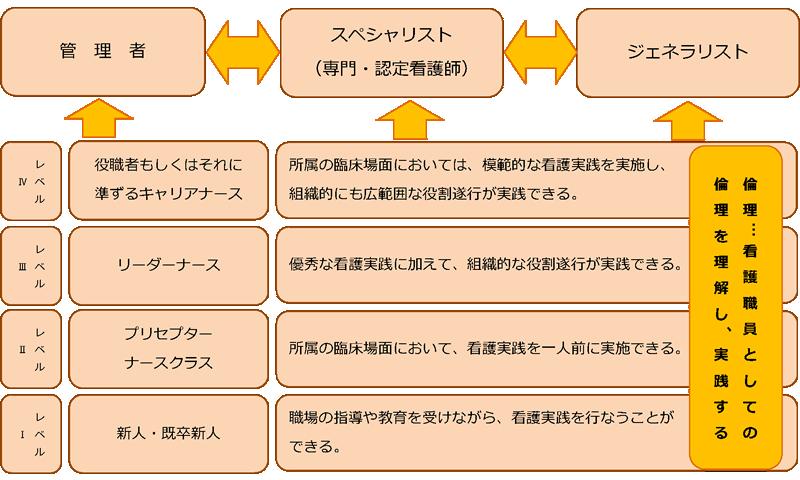 クリニカルラダー表